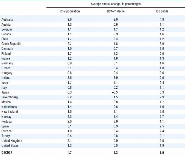 national accounts of oecd countries 2010 1 main aggregates oecd publishing