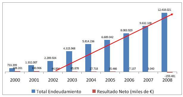Evolución de la deuda de AENA