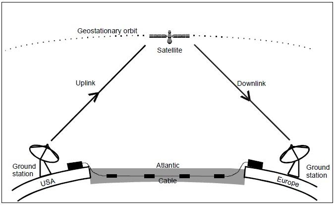 überprüfung signal satellite