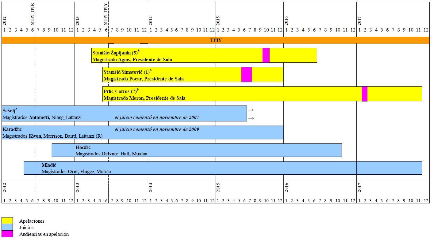 Equipo Nizkor - Evaluaciones e informes del Presidente y del Fiscal ...